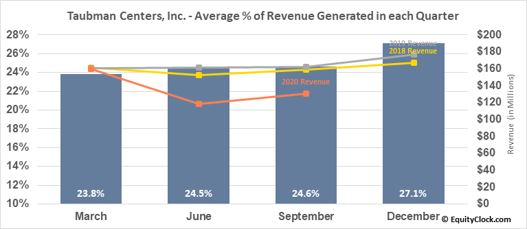 Taubman Centers, Inc. (NYSE:TCO) Revenue Seasonality