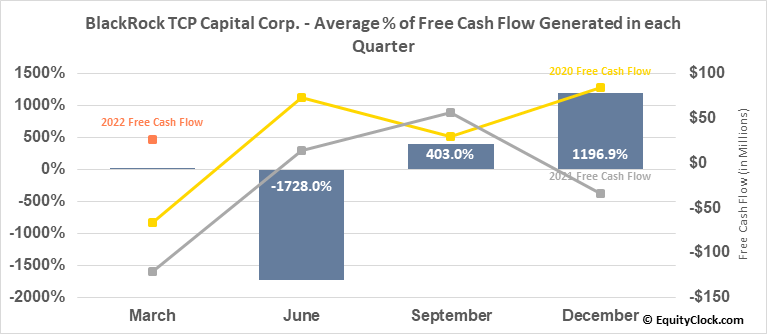 BlackRock TCP Capital Corp. (NASD:TCPC) Free Cash Flow Seasonality
