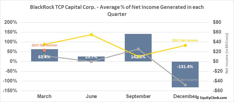 BlackRock TCP Capital Corp. (NASD:TCPC) Net Income Seasonality
