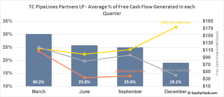 TC PipeLines Partners LP (NYSE:TCP) Free Cash Flow Seasonality