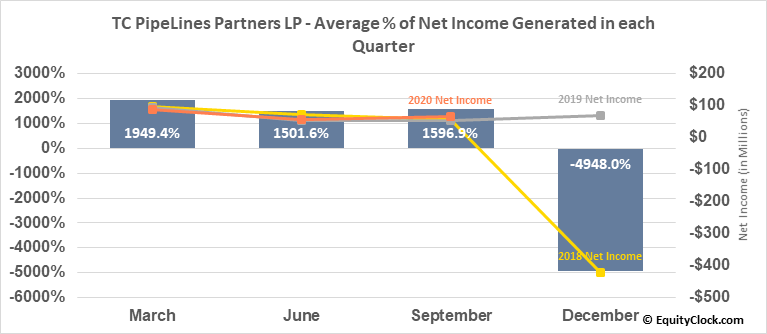 TC PipeLines Partners LP (NYSE:TCP) Net Income Seasonality