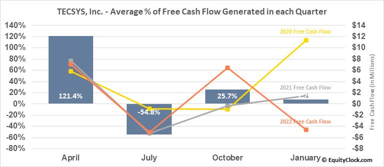 TECSYS, Inc. (TSE:TCS.TO) Free Cash Flow Seasonality