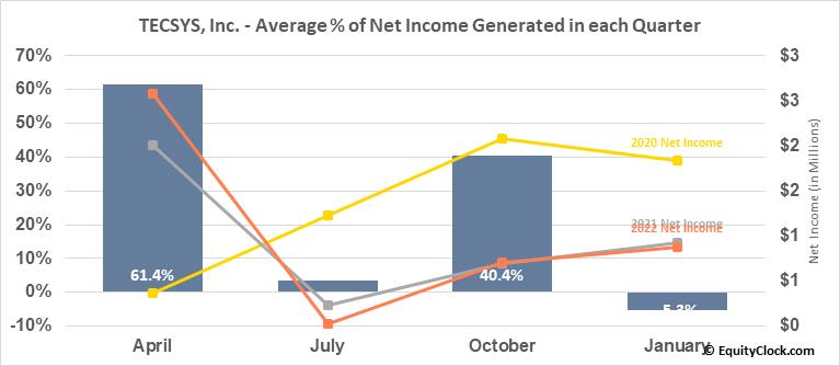 TECSYS, Inc. (TSE:TCS.TO) Net Income Seasonality