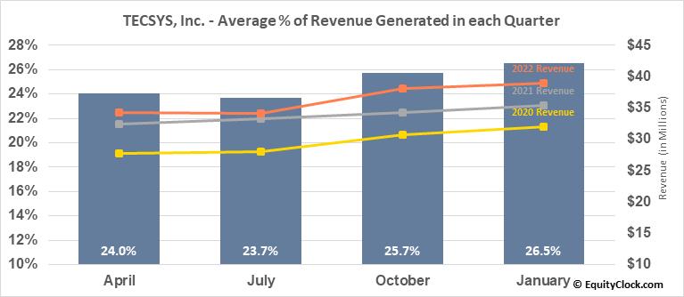 TECSYS, Inc. (TSE:TCS.TO) Revenue Seasonality