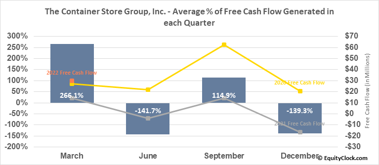The Container Store Group, Inc. (NYSE:TCS) Free Cash Flow Seasonality