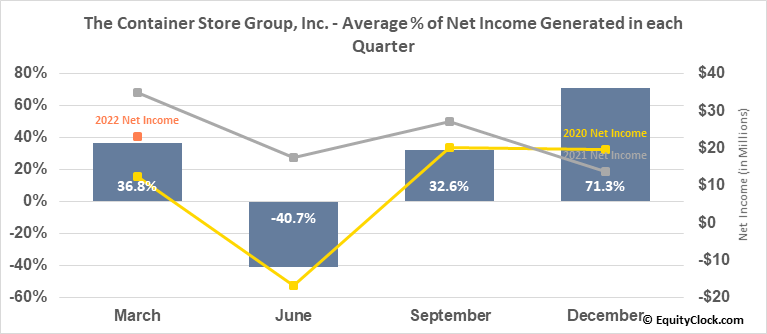 The Container Store Group, Inc. (NYSE:TCS) Net Income Seasonality