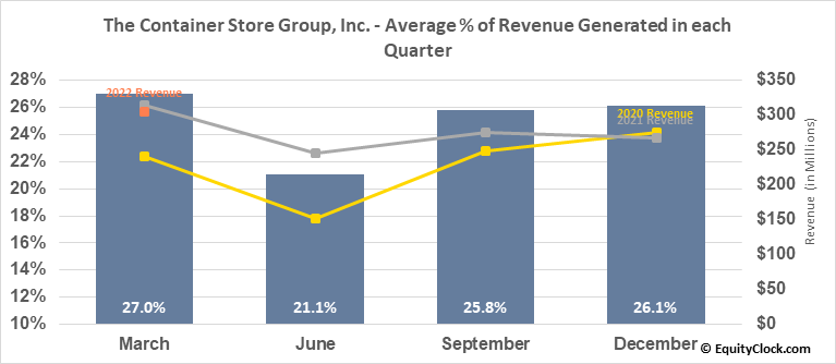 The Container Store Group, Inc. (NYSE:TCS) Revenue Seasonality