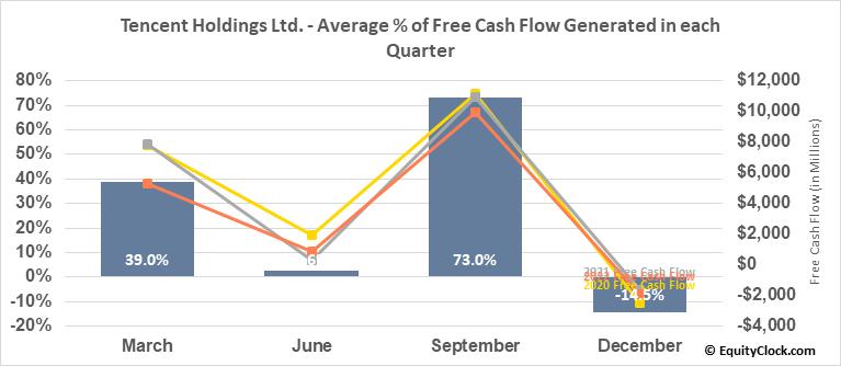 Tencent Holdings Ltd. (OTCMKT:TCTZF) Free Cash Flow Seasonality