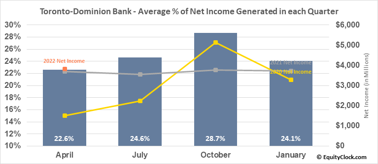 Toronto-Dominion Bank (TSE:TD.TO) Net Income Seasonality
