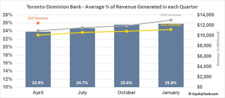 Toronto-Dominion Bank (TSE:TD.TO) Revenue Seasonality