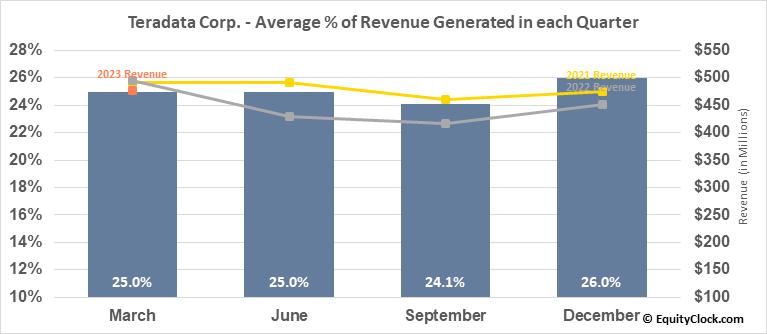 Teradata Corp. (NYSE:TDC) Revenue Seasonality