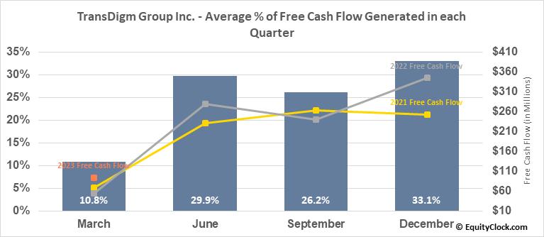TransDigm Group Inc. (NYSE:TDG) Free Cash Flow Seasonality