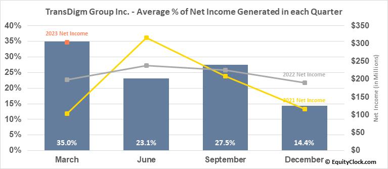 TransDigm Group Inc. (NYSE:TDG) Net Income Seasonality