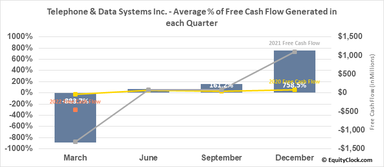 Telephone & Data Systems Inc. (NYSE:TDS) Free Cash Flow Seasonality