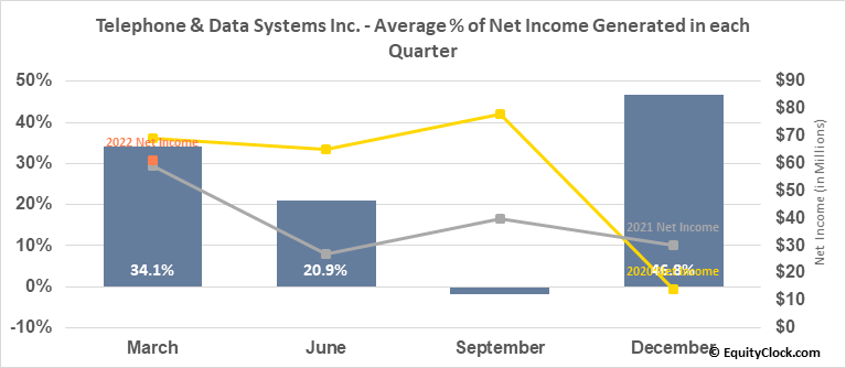 Telephone & Data Systems Inc. (NYSE:TDS) Net Income Seasonality
