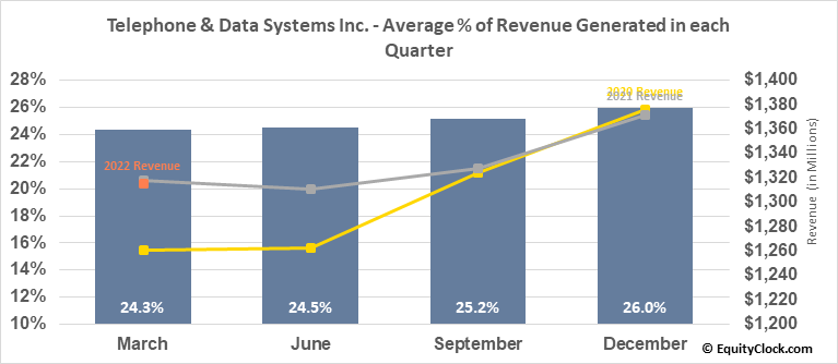Telephone & Data Systems Inc. (NYSE:TDS) Revenue Seasonality