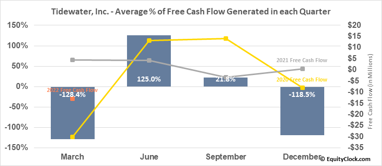Tidewater, Inc. (NYSE:TDW) Free Cash Flow Seasonality