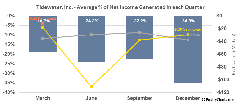 Tidewater, Inc. (NYSE:TDW) Net Income Seasonality