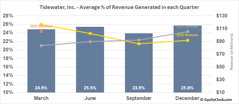 Tidewater, Inc. (NYSE:TDW) Revenue Seasonality