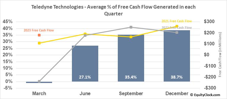 Teledyne Technologies (NYSE:TDY) Free Cash Flow Seasonality