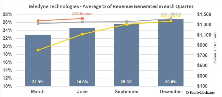 Teledyne Technologies (NYSE:TDY) Revenue Seasonality