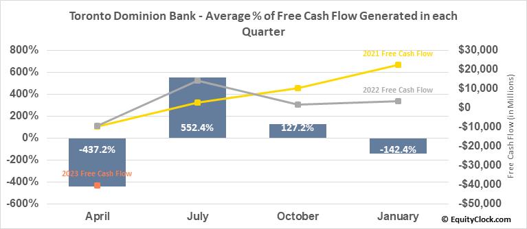 Toronto Dominion Bank (NYSE:TD) Free Cash Flow Seasonality