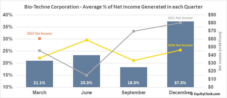 Bio-Techne Corporation (NASD:TECH) Net Income Seasonality
