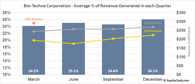 Bio-Techne Corporation (NASD:TECH) Revenue Seasonality