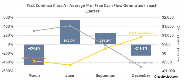Teck Cominco Class A (TSE:TECK/A.TO) Free Cash Flow Seasonality