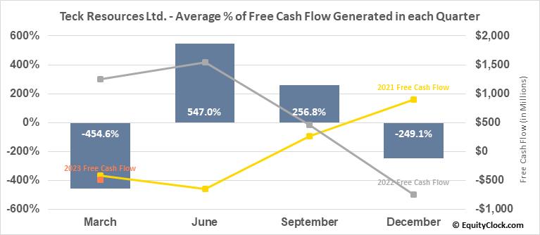 Teck Resources Ltd. (TSE:TECK/B.TO) Free Cash Flow Seasonality