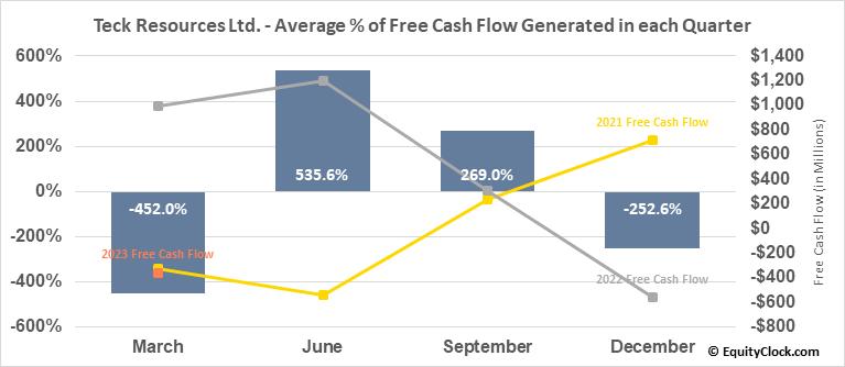 Teck Resources Ltd. (NYSE:TECK) Free Cash Flow Seasonality