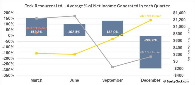 Teck Resources Ltd. (NYSE:TECK) Net Income Seasonality
