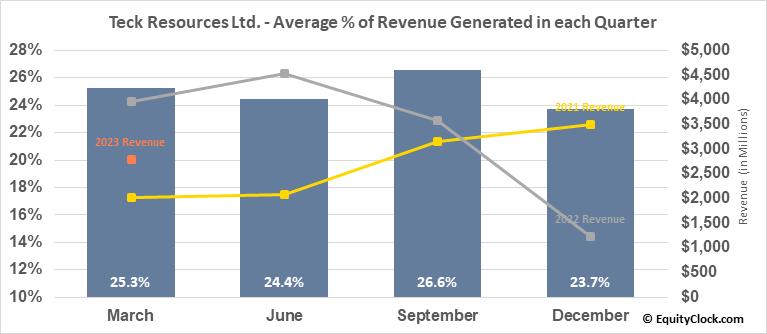 Teck Resources Ltd. (NYSE:TECK) Revenue Seasonality