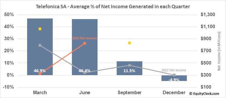 Telefonica SA (NYSE:TEF) Net Income Seasonality