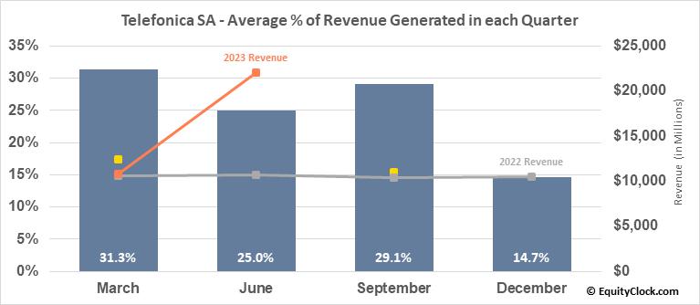 Telefonica SA (NYSE:TEF) Revenue Seasonality