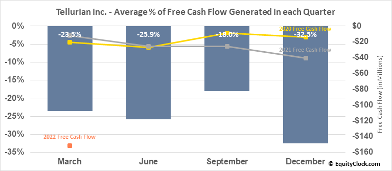 Tellurian Inc. (NASD:TELL) Free Cash Flow Seasonality