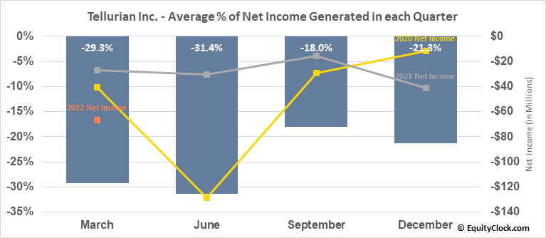 Tellurian Inc. (NASD:TELL) Net Income Seasonality