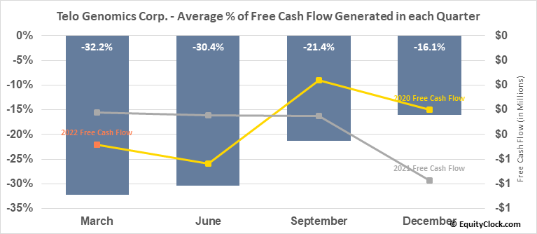 Telo Genomics Corp. (TSXV:TELO.V) Free Cash Flow Seasonality