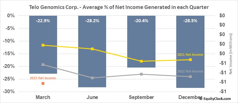 Telo Genomics Corp. (TSXV:TELO.V) Net Income Seasonality