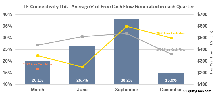 TE Connectivity Ltd. (NYSE:TEL) Free Cash Flow Seasonality