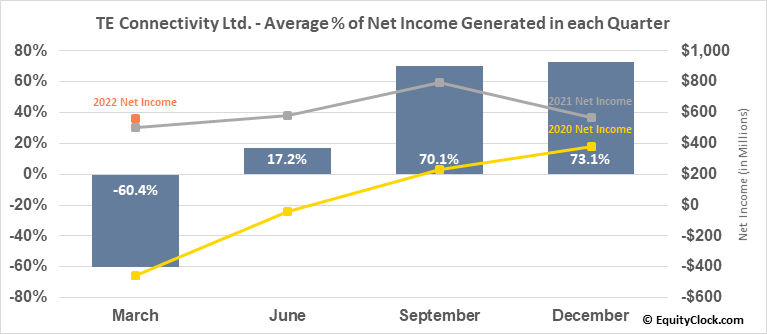 TE Connectivity Ltd. (NYSE:TEL) Net Income Seasonality