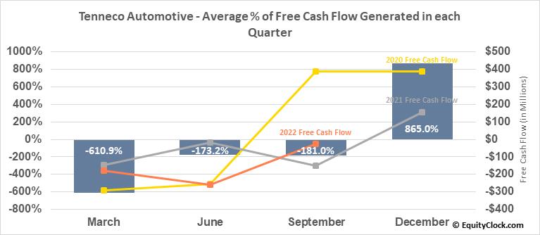Tenneco Automotive (NYSE:TEN) Free Cash Flow Seasonality