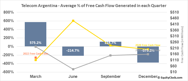 Telecom Argentina (NYSE:TEO) Free Cash Flow Seasonality