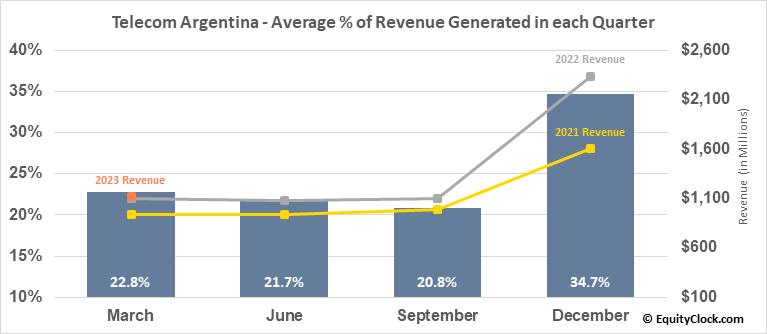Telecom Argentina (NYSE:TEO) Revenue Seasonality