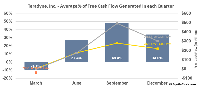 Teradyne, Inc. (NASD:TER) Free Cash Flow Seasonality