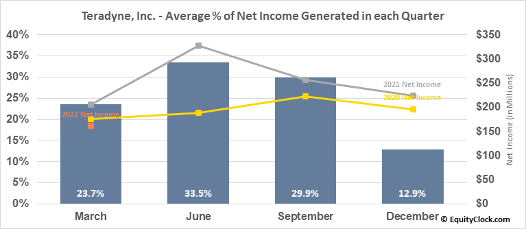 Teradyne, Inc. (NASD:TER) Net Income Seasonality