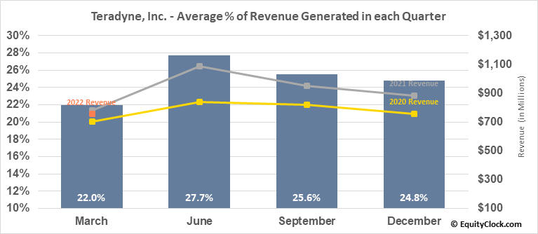 Teradyne, Inc. (NASD:TER) Revenue Seasonality