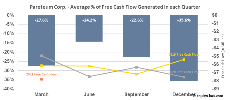 Pareteum Corp. (OTCMKT:TEUM) Free Cash Flow Seasonality