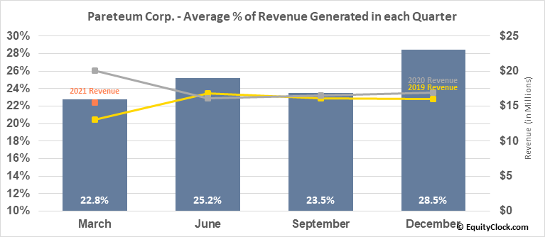 Pareteum Corp. (OTCMKT:TEUM) Revenue Seasonality