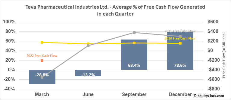 Teva Pharmaceutical Industries Ltd. (NYSE:TEVA) Free Cash Flow Seasonality